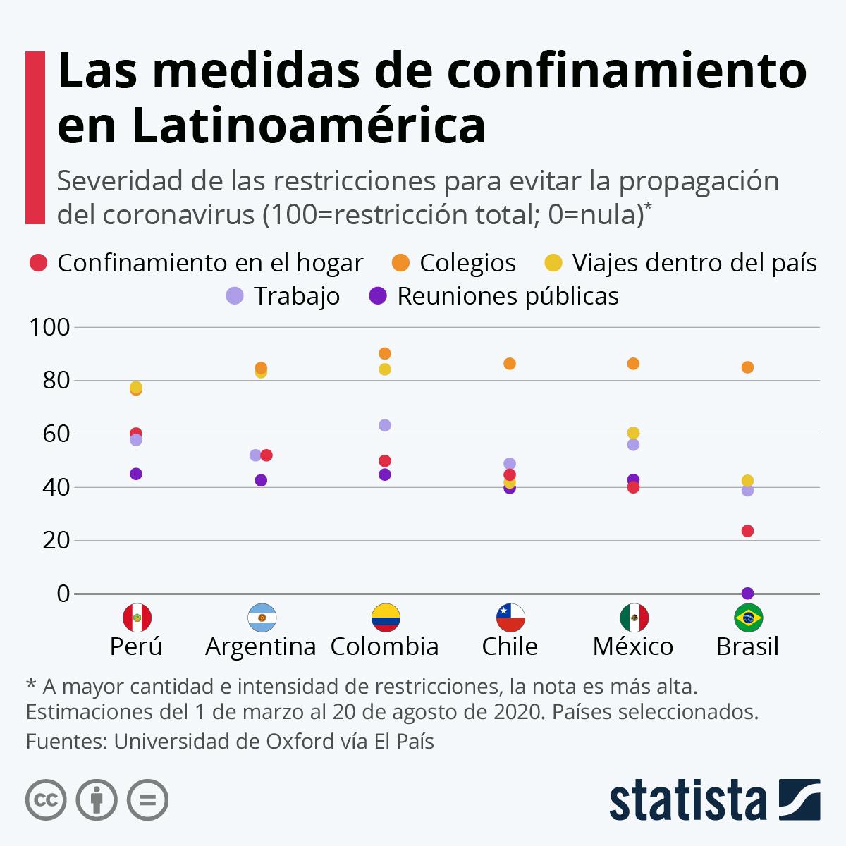Infografía: ¿Qué tan severo es el confinamiento por COVID-19 en América Latina? | Statista