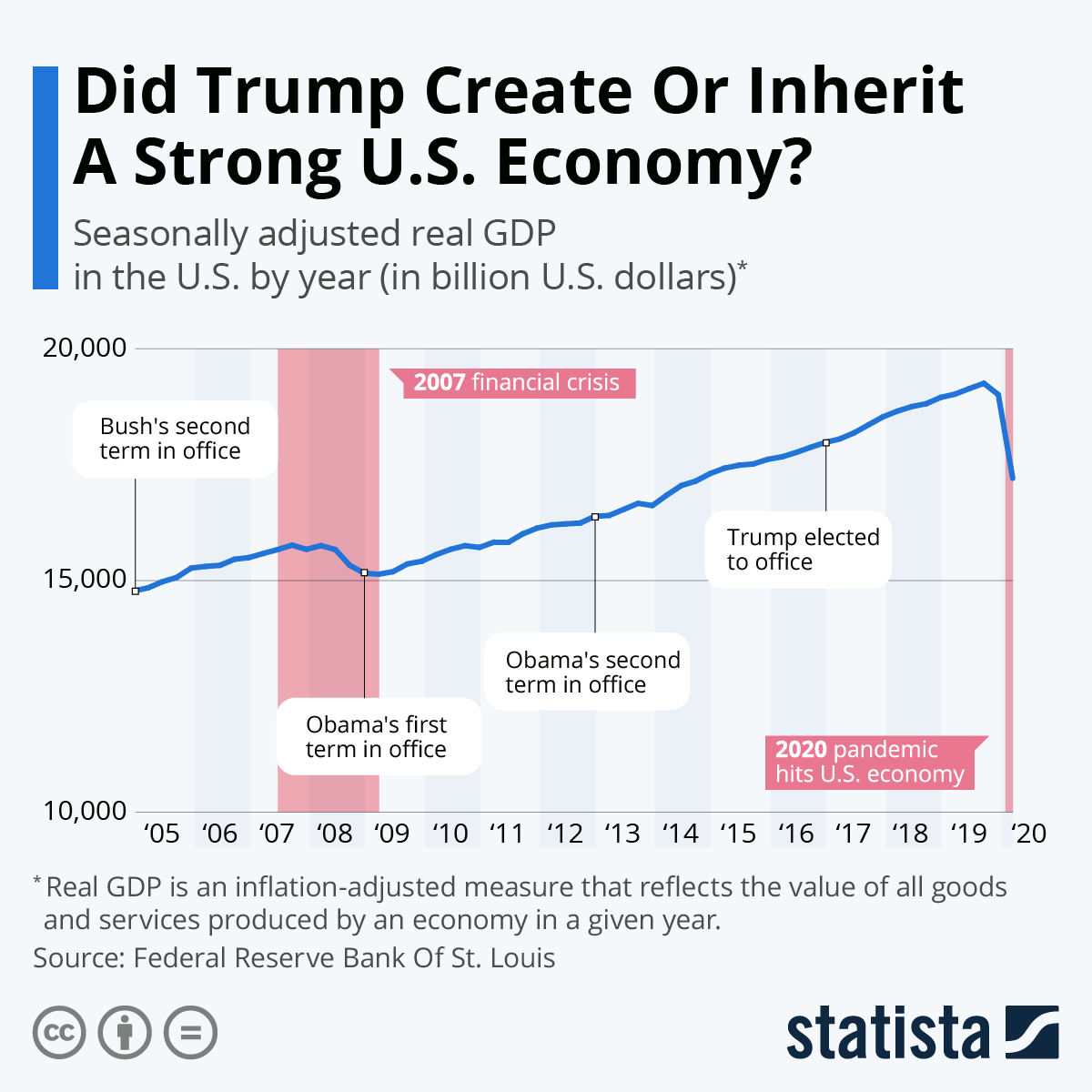 Infographic: Did Trump Create Or Inherit A Strong U.S. Economy? | Statista
