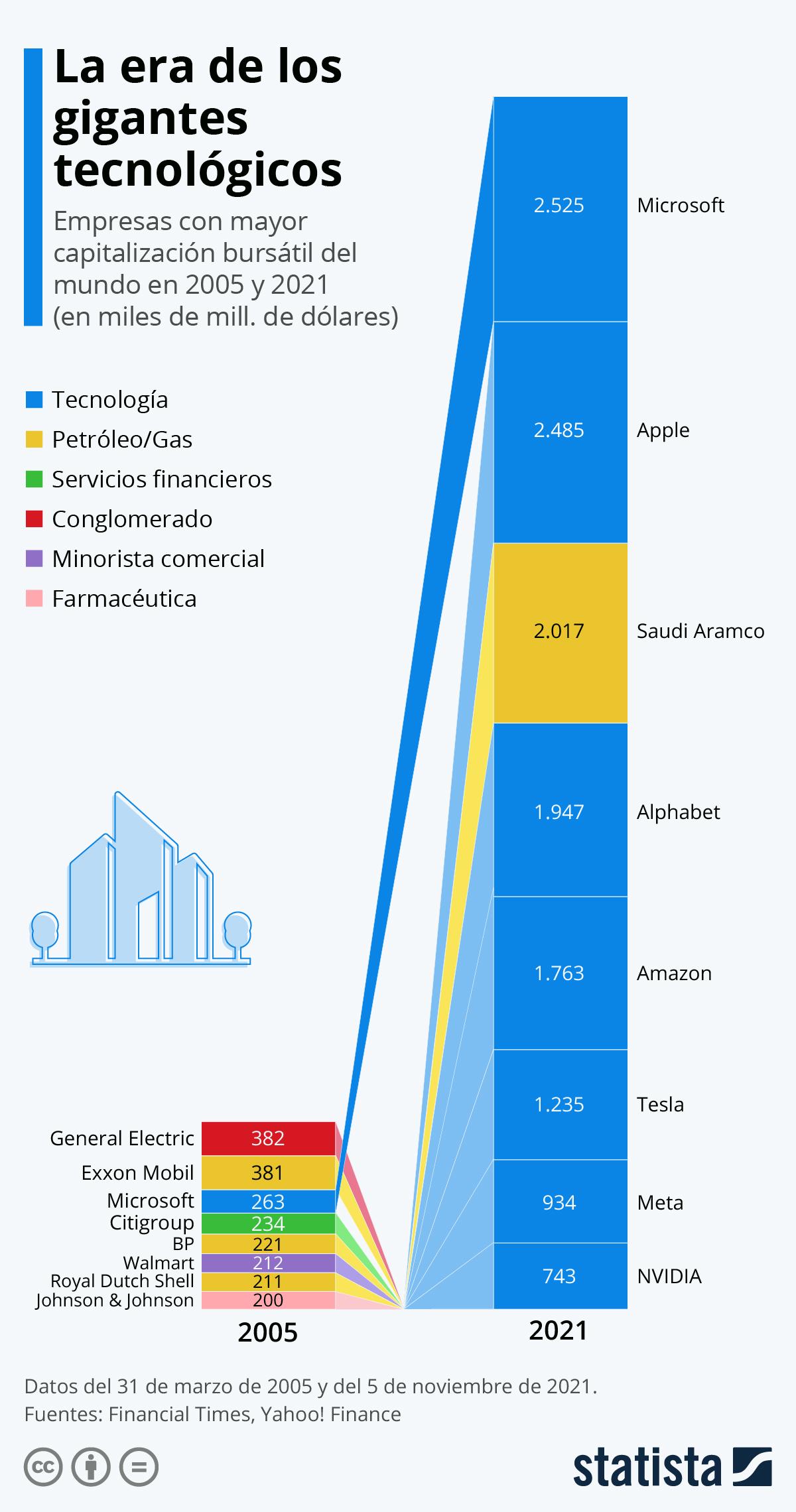 Infografía: La era de los gigantes tecnológicos | Statista