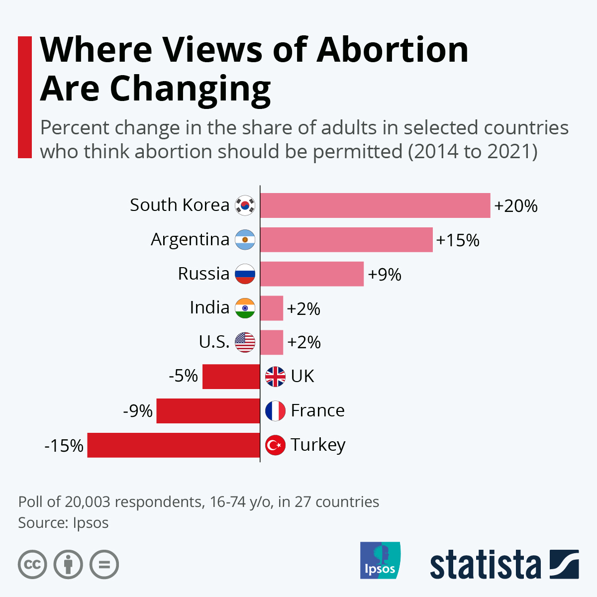 Infographic: Where Views of Abortion Are Changing | Statista
