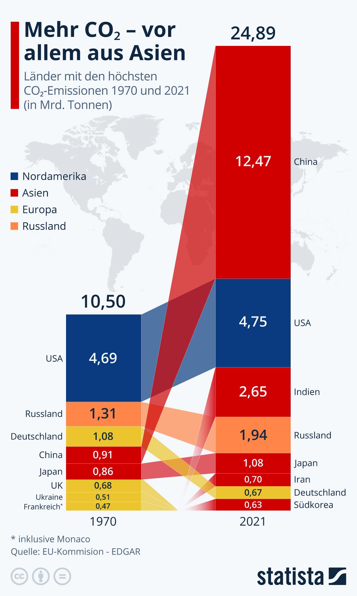 Mehr CO2 - vor allem aus Asien | Statista