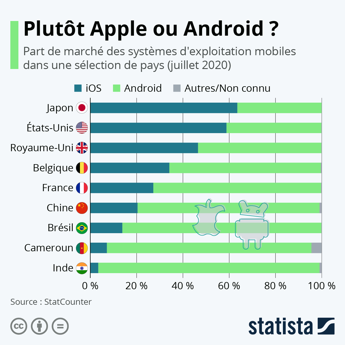 Infographie: Plutôt Apple ou Android ? | Statista
