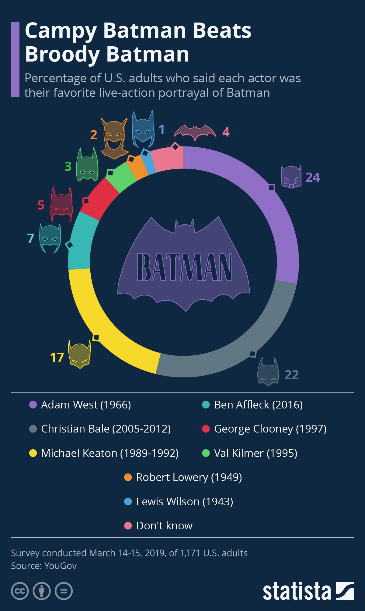 Infographic: Campy Batman Beats Broody Batman | Statista