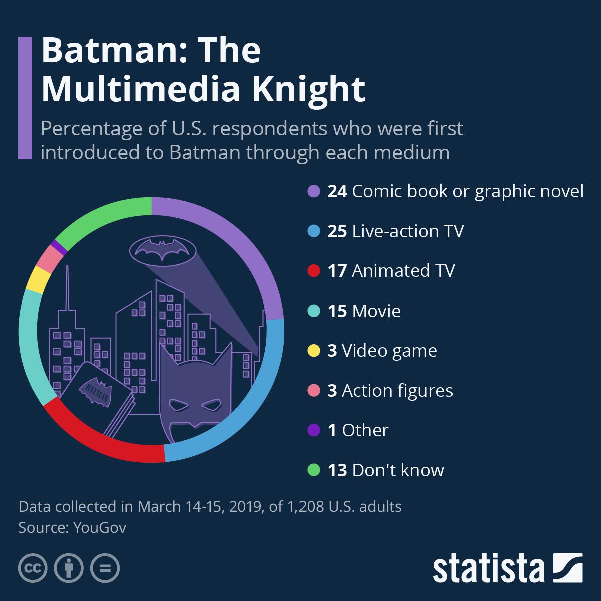 Infographic: Batman: The Multimedia Knight   Statista