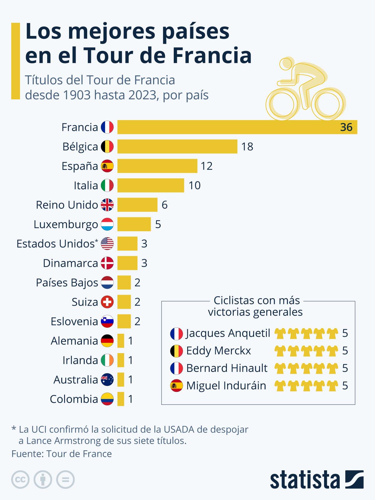 Infografía: Los mejores países en el Tour de Francia   Statista