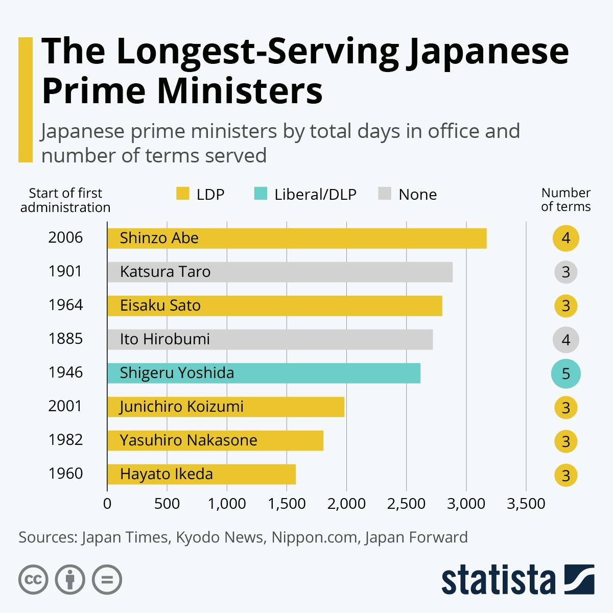 Infographic: Japanese Prime Minister Shinzo Abe Resigns | Statista