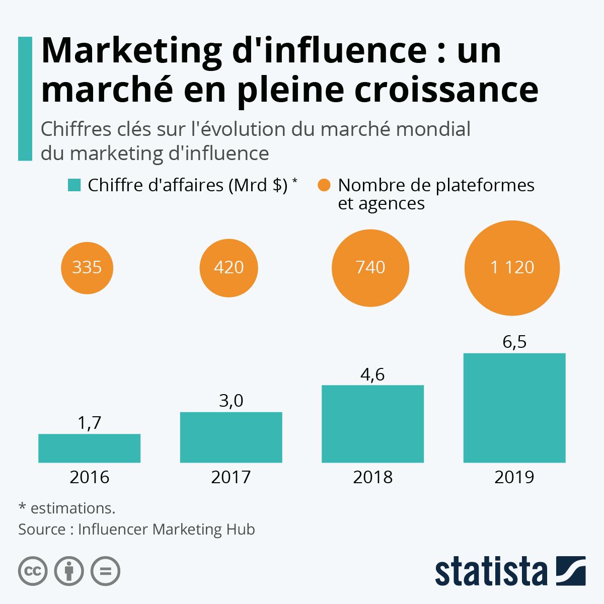 Infographie: Marketing d'influence : un marché en pleine croissance | Statista