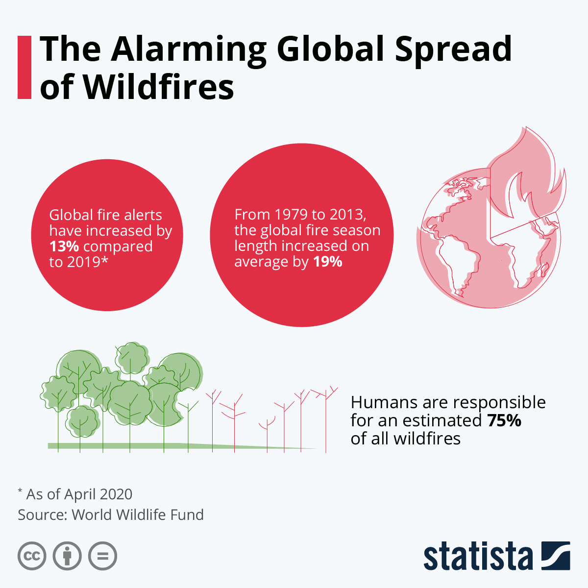 Infographic: The Alarming Global Spread of Wildfires | Statista