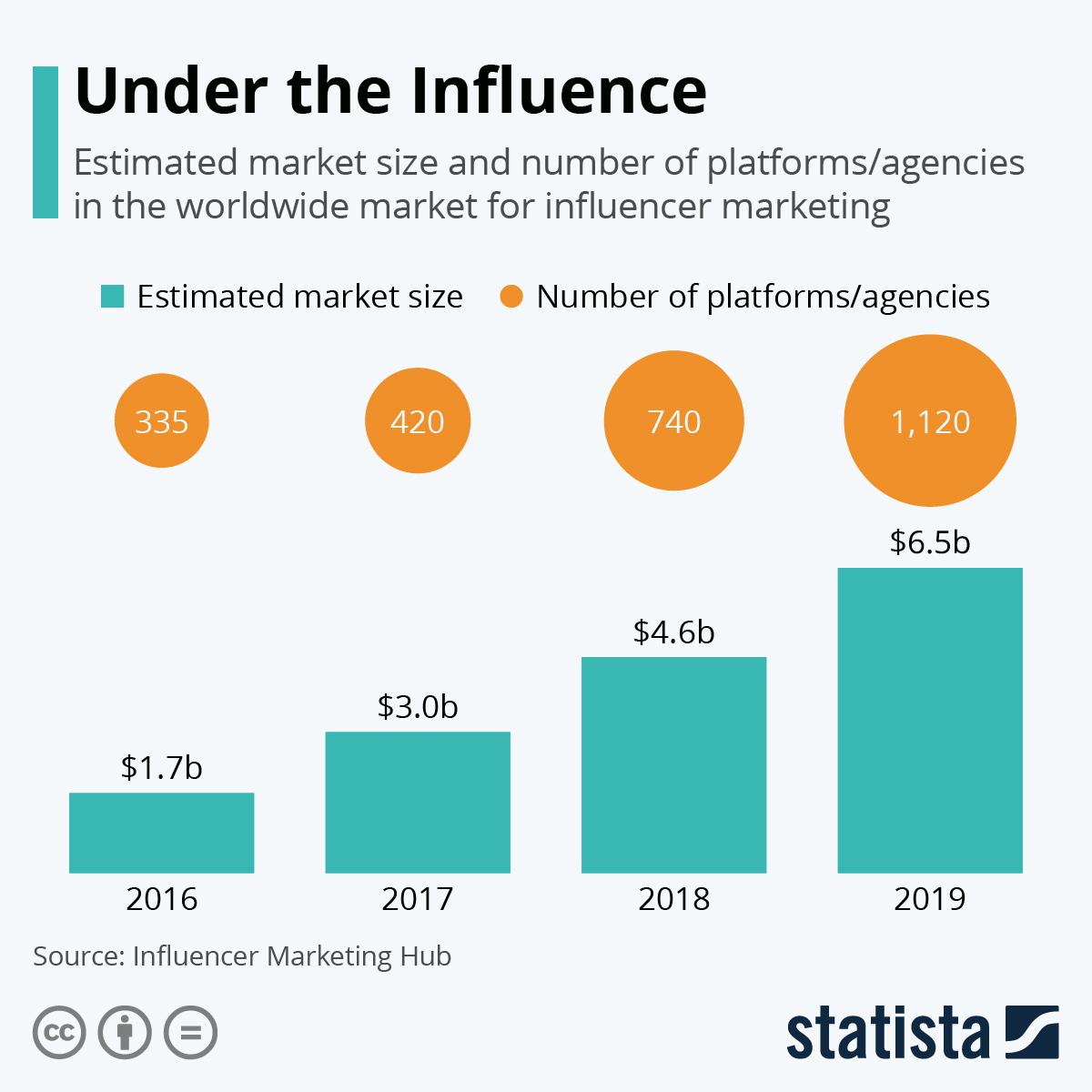 Infographic: Influencer Marketing Becomes Multi-Billion Dollar Business | Statista