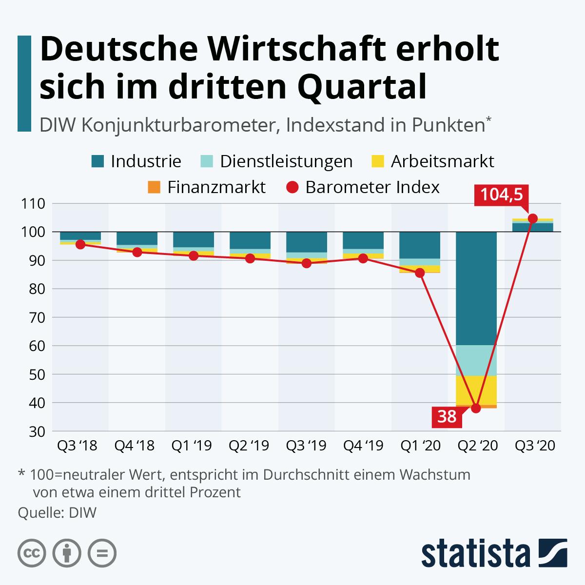 Infografik: Deutsche Wirtschaft erholt sich im dritten Quartal | Statista