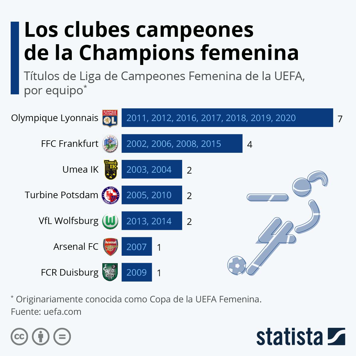 Infografía: El Olympique Lyonnais conquista su séptima Champions | Statista