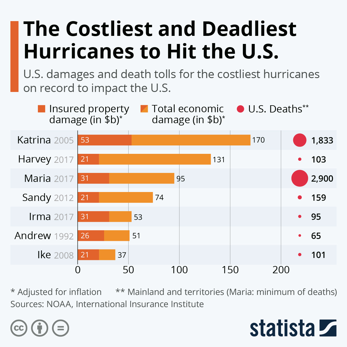 Infographic: Katrina Is the Costliest, But Not the Deadliest Hurricane to Hit the U.S. | Statista