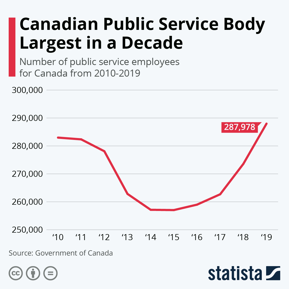 Infographic: Canadian Public Service Body Largest in a Decade | Statista