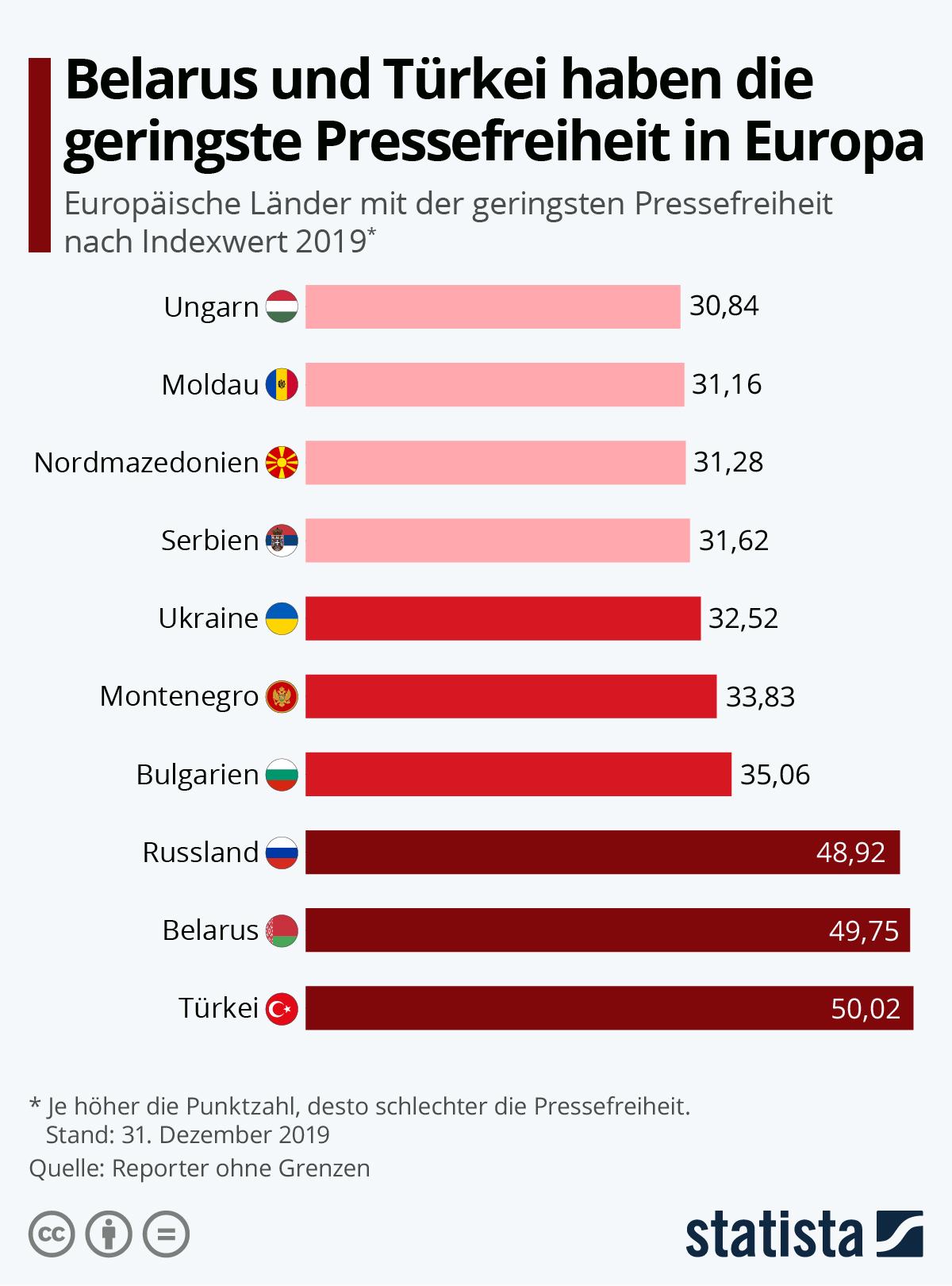 Infografik: Belarus und Türkei haben die geringste Pressefreiheit in Europa | Statista