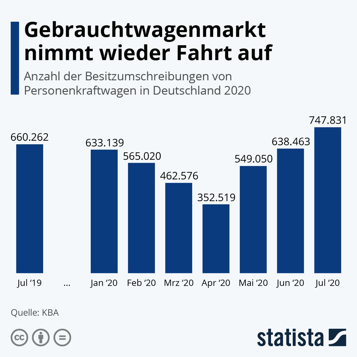 Infografik: Der Gebrauchtwagenmarkt nimmt wieder Fahrt auf | Statista