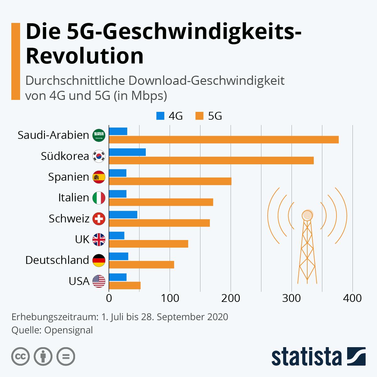 Infografik: Die 5G-Geschwindigkeits-Revolution   Statista