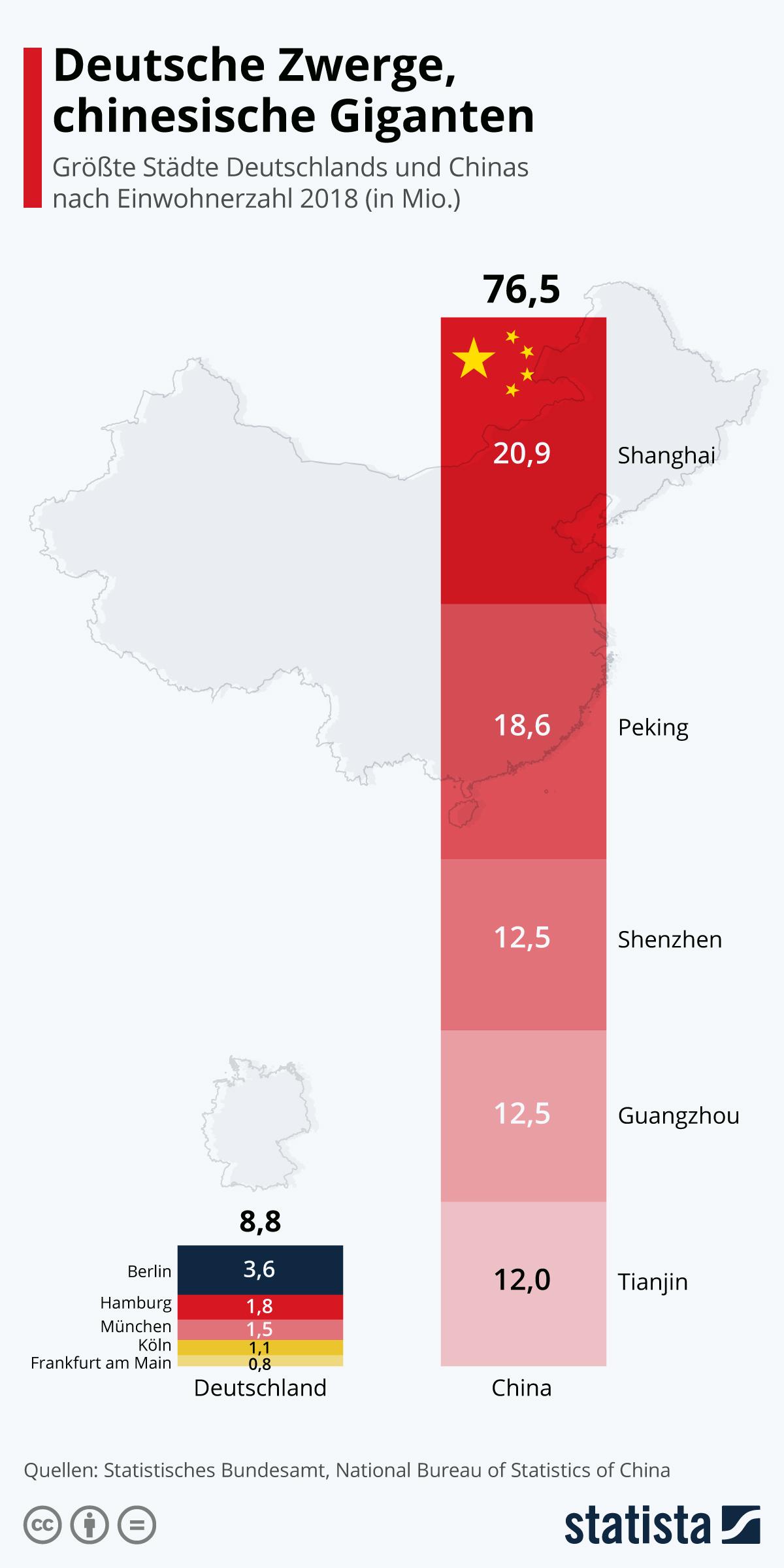 Infografik: Deutsche Zwerge, chinesische Giganten | Statista