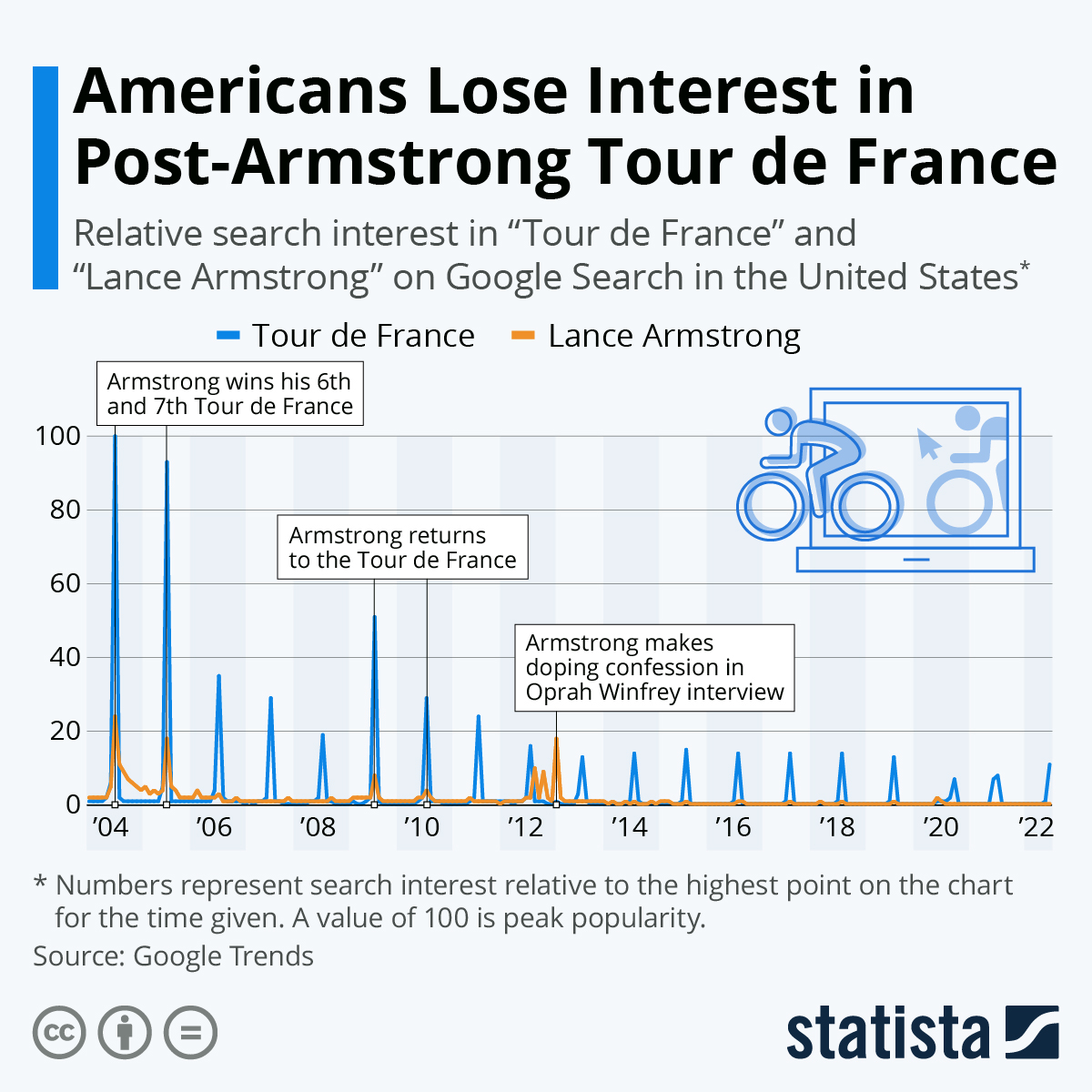 Infographic: American Interest in the Tour de France Wanes Sans Armstrong | Statista