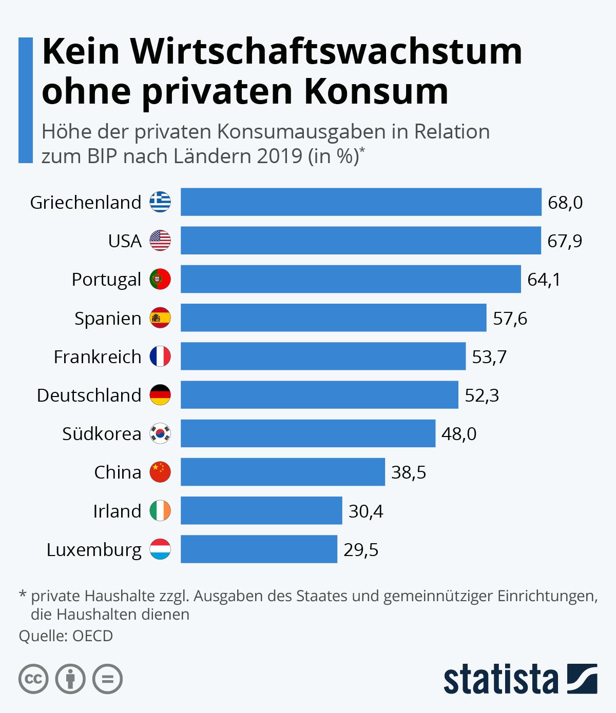 Infografik: Kein Wirtschaftswachstum ohne privaten Konsum | Statista