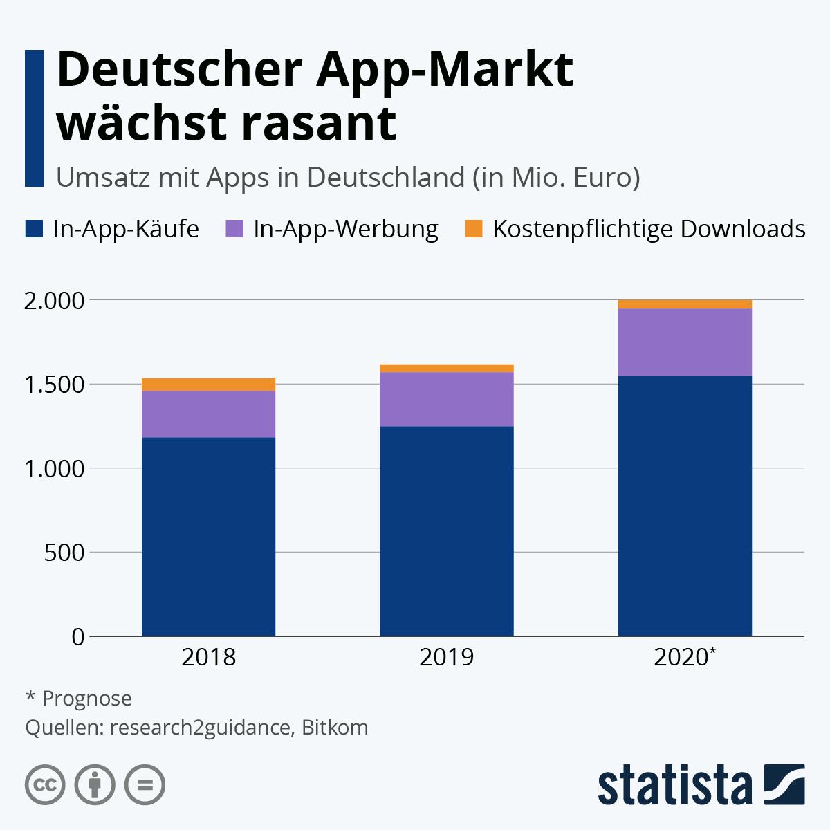Infografik: Der deutsche App-Markt wächst rasant | Statista