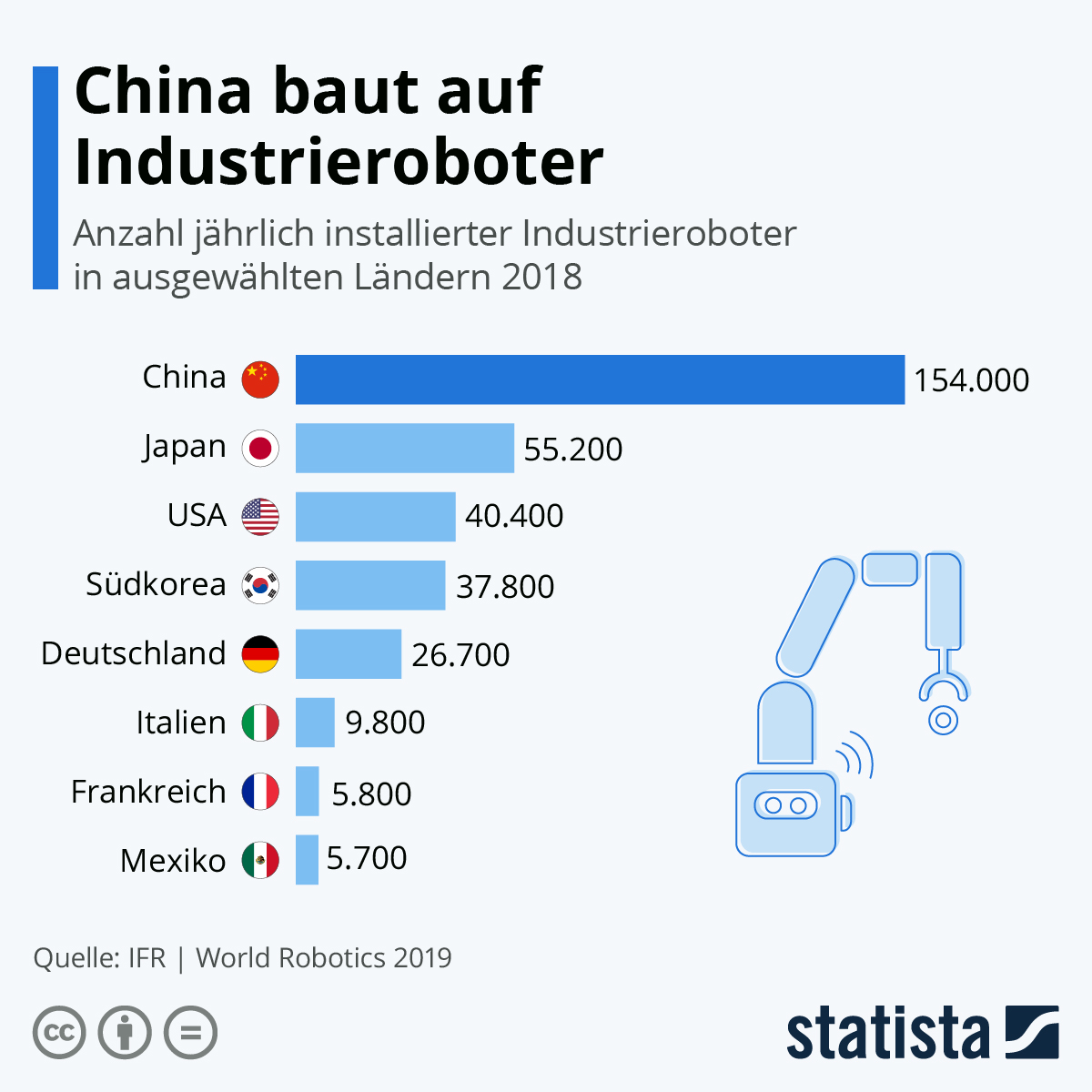 Infografik: China baut auf Industrieroboter | Statista