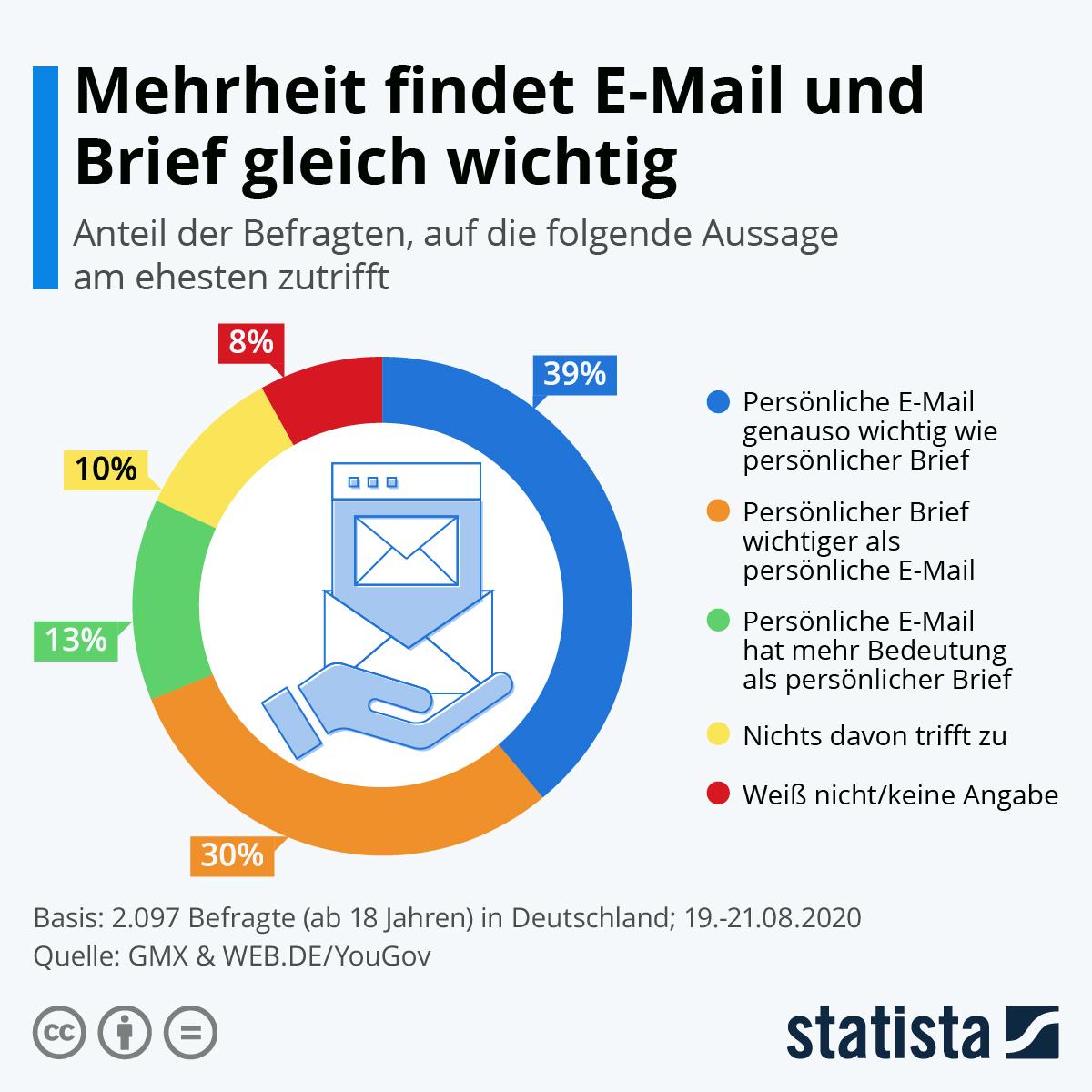 Infografik: Mehrheit findet E-Mail und Brief gleich wichtig | Statista