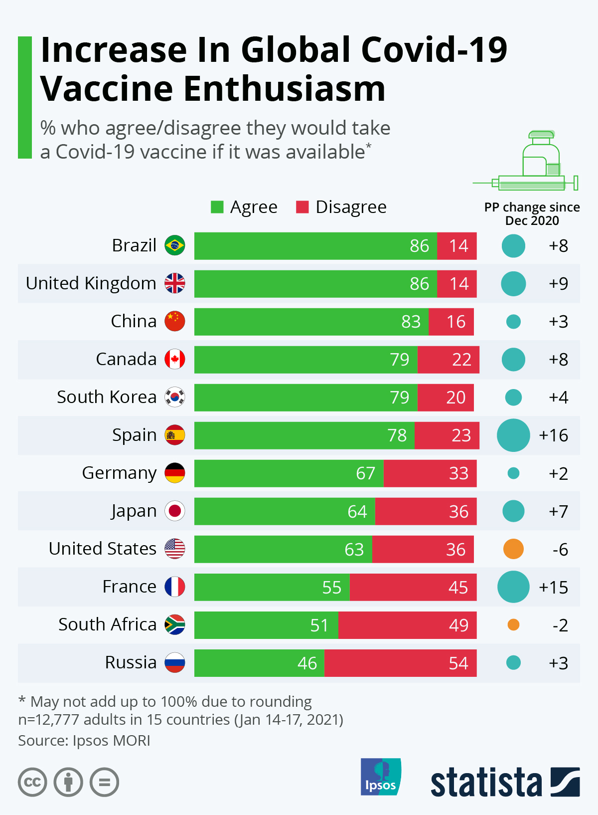 Infographic: The Nationalities Most Eager To Take A Covid-19 Vaccine | Statista