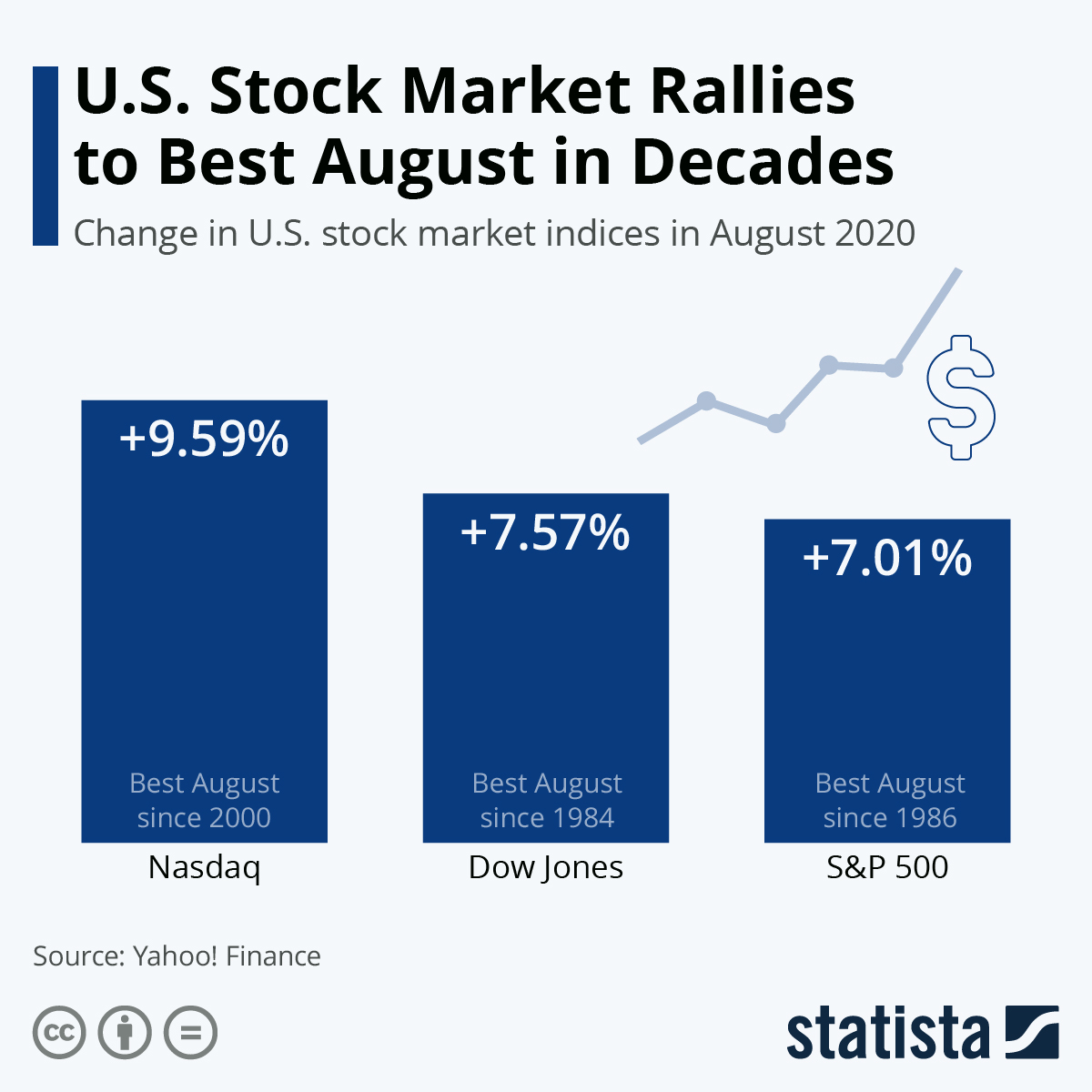 Infographic: U.S. Stock Market Rallies to Best August in Decades | Statista
