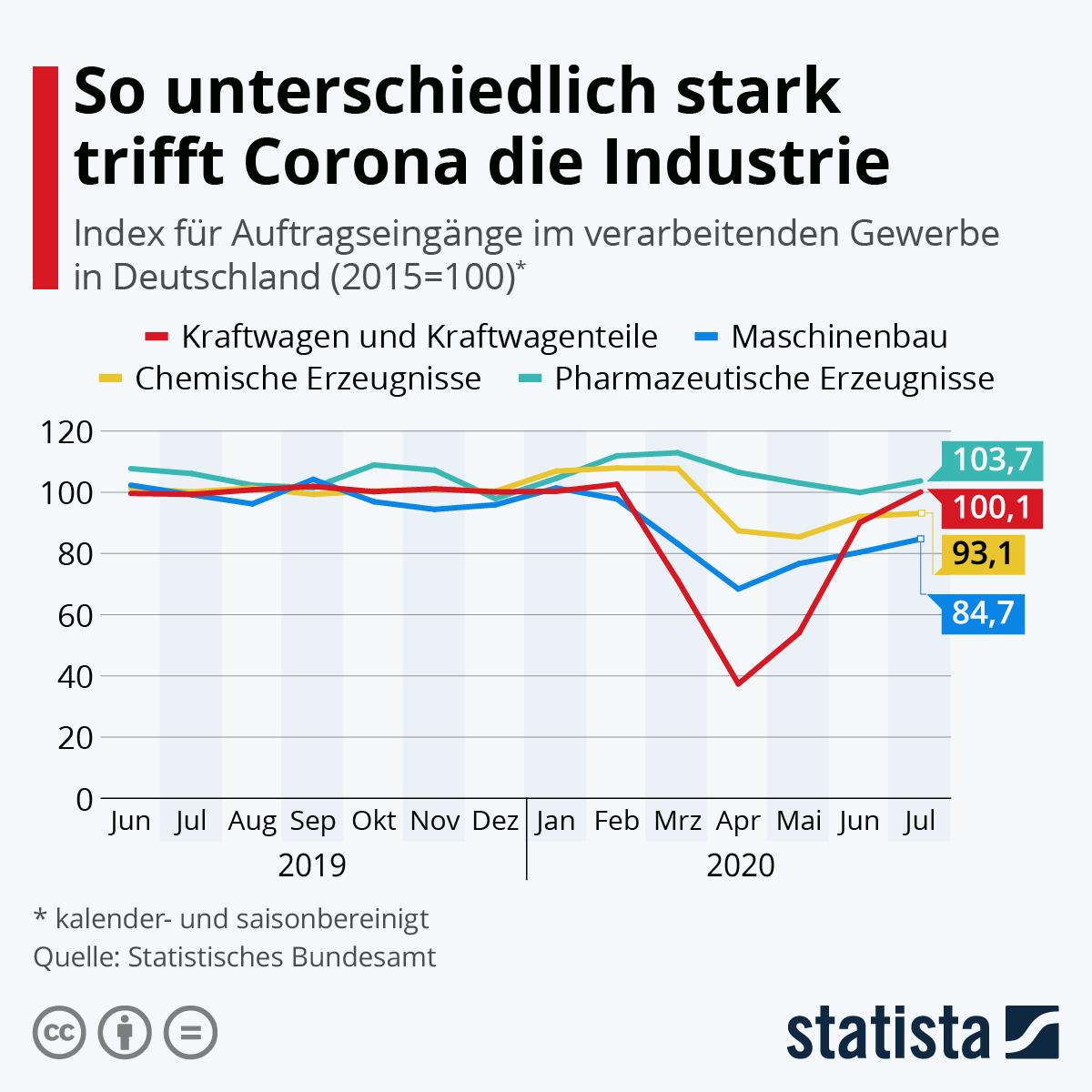 So unterschiedlich stark trifft Corona die Industrie | Statista