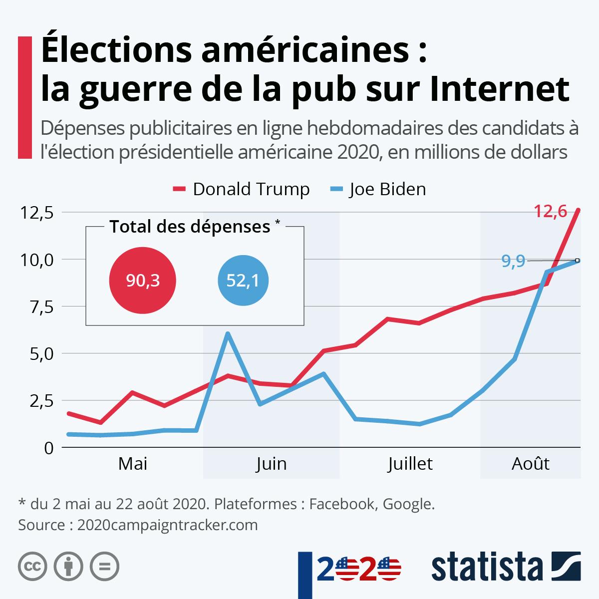 Infographie: La bataille de la publicité sur Internet | Statista