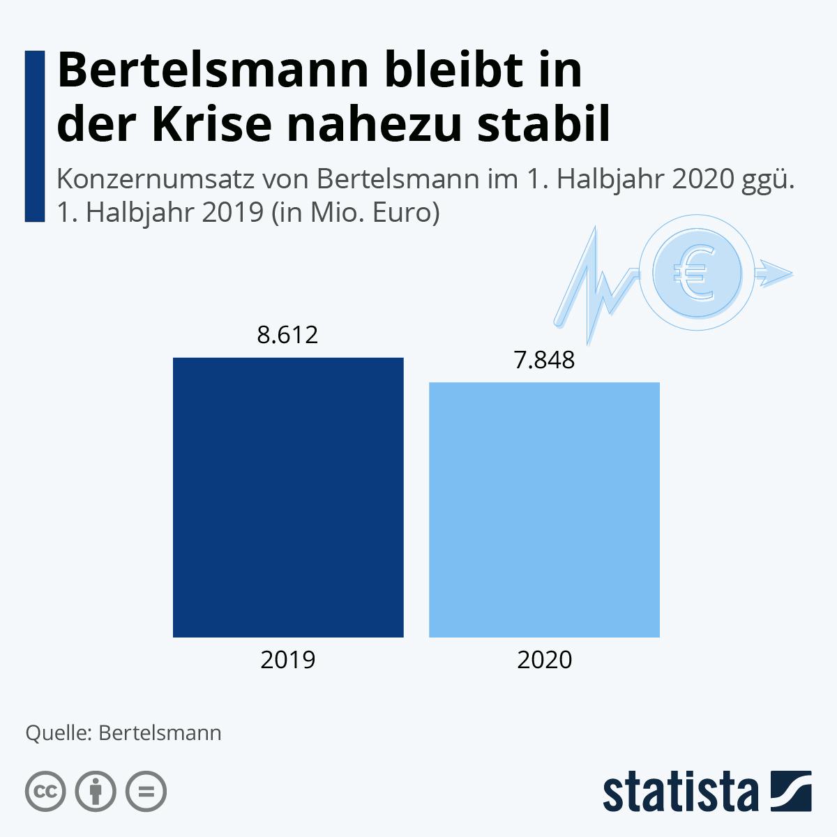 Infografik: Bertelsmann bleibt in der Krise nahezu stabil | Statista