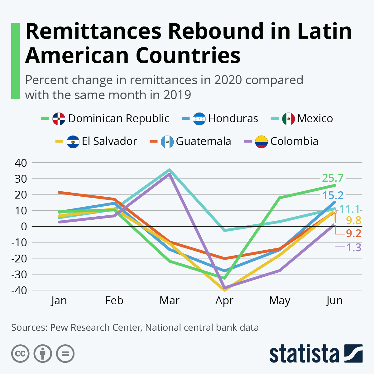 Infographic: Remittances Rebound in Latin American Countries | Statista