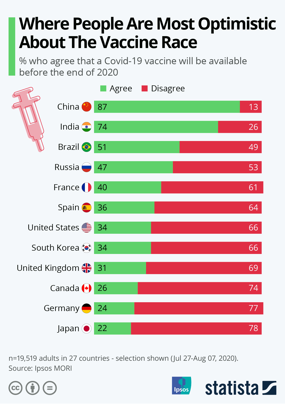 Infographic: Where People Are Most Optimistic About The Vaccine Race   Statista