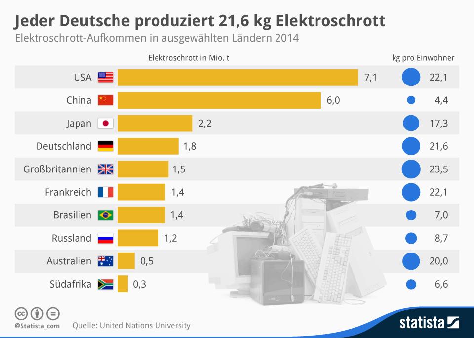 Infografik: Jeder Deutsche produziert 21,6  kg Elektroschrott im Jahr | Statista
