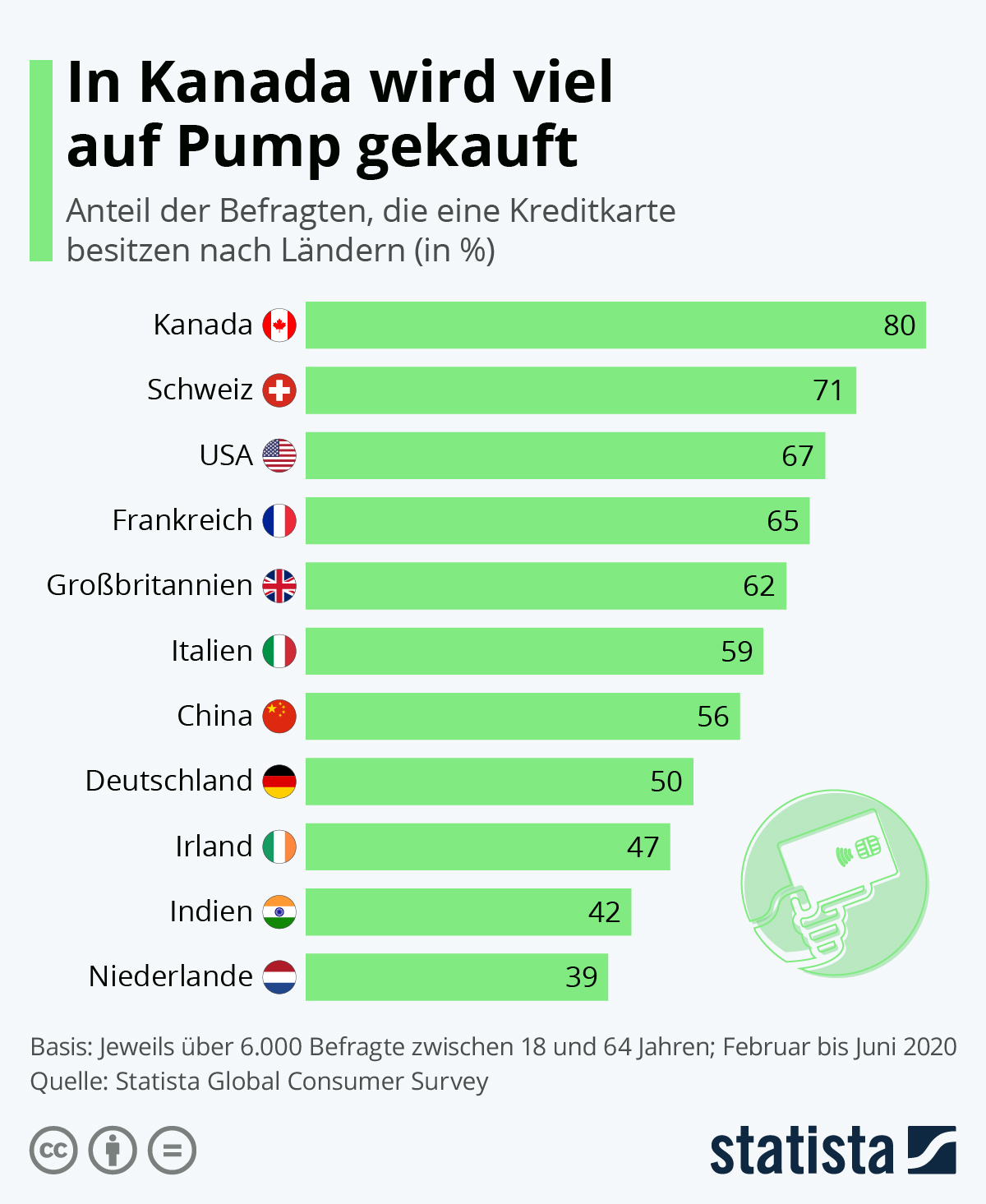 Infografik: In Kanada wird viel auf Pump gekauft | Statista