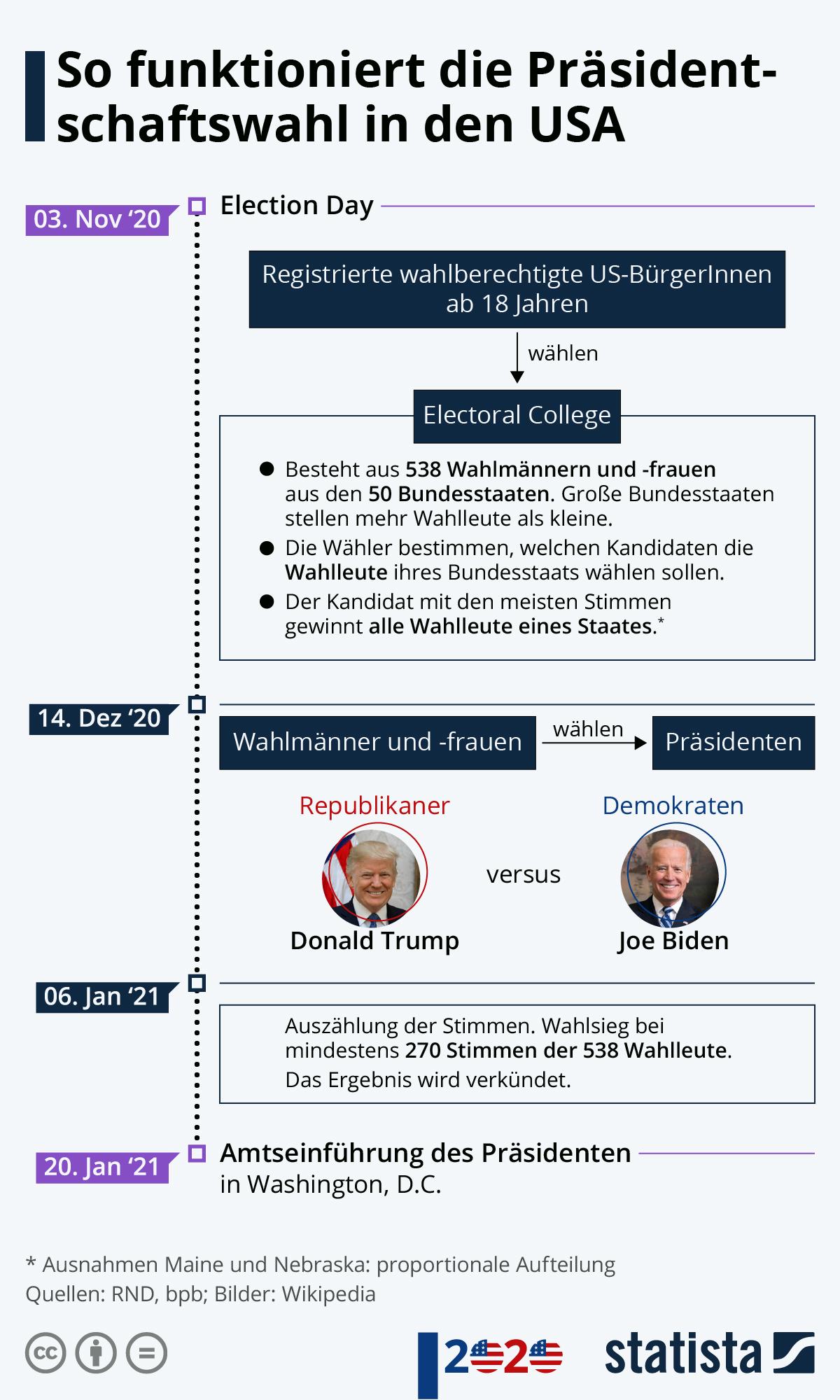 Infografik: So funktioniert die Präsidentschaftswahl in den USA   Statista