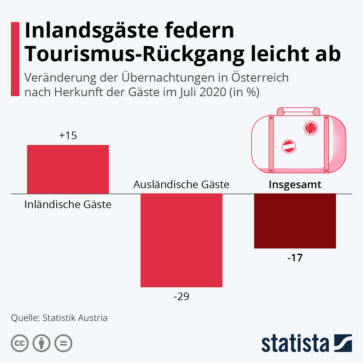 Infografik: Inlandsgäste federn Tourismus-Rückgang leicht ab | Statista
