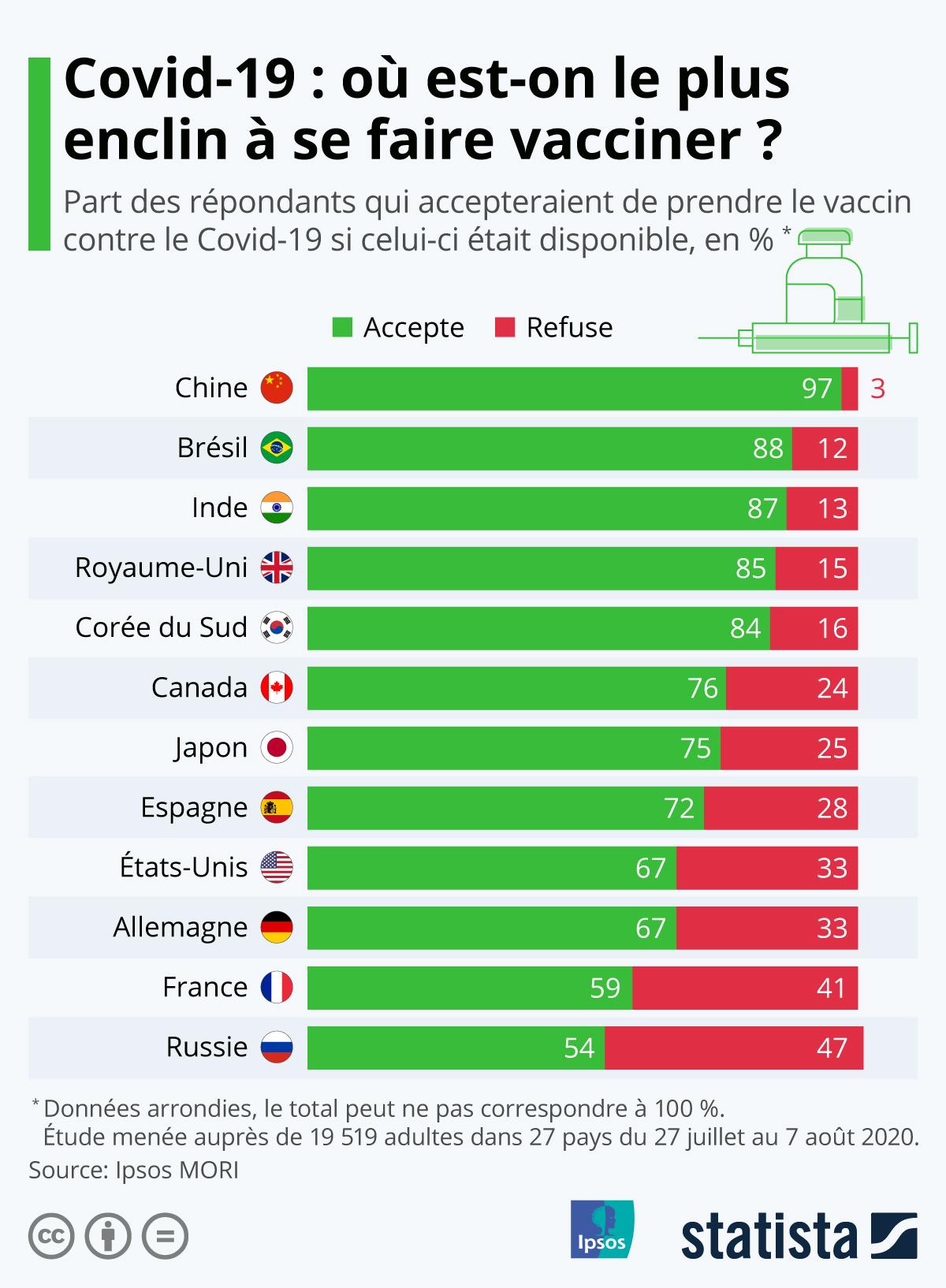 Infographie: Où est-on le plus enclin à se faire vacciner contre le coronavirus ? | Statista