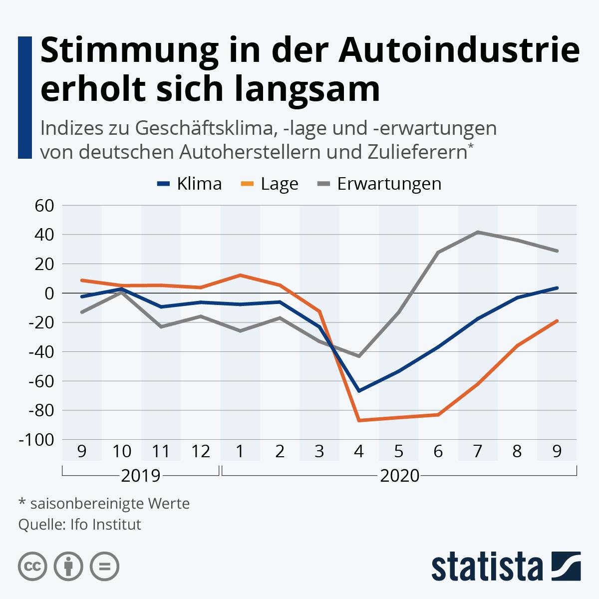 Infografik: Stimmung in der Autoindustrie erholt sich langsam | Statista