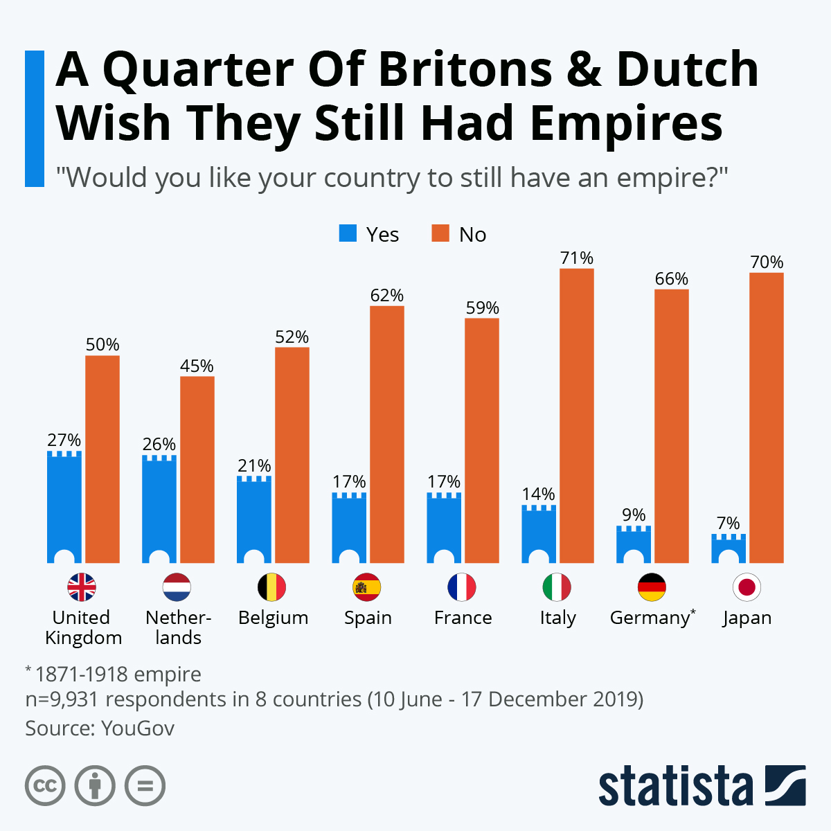 Infographic: A Quarter Of Britons & Dutch Wish They Still Had Empires | Statista