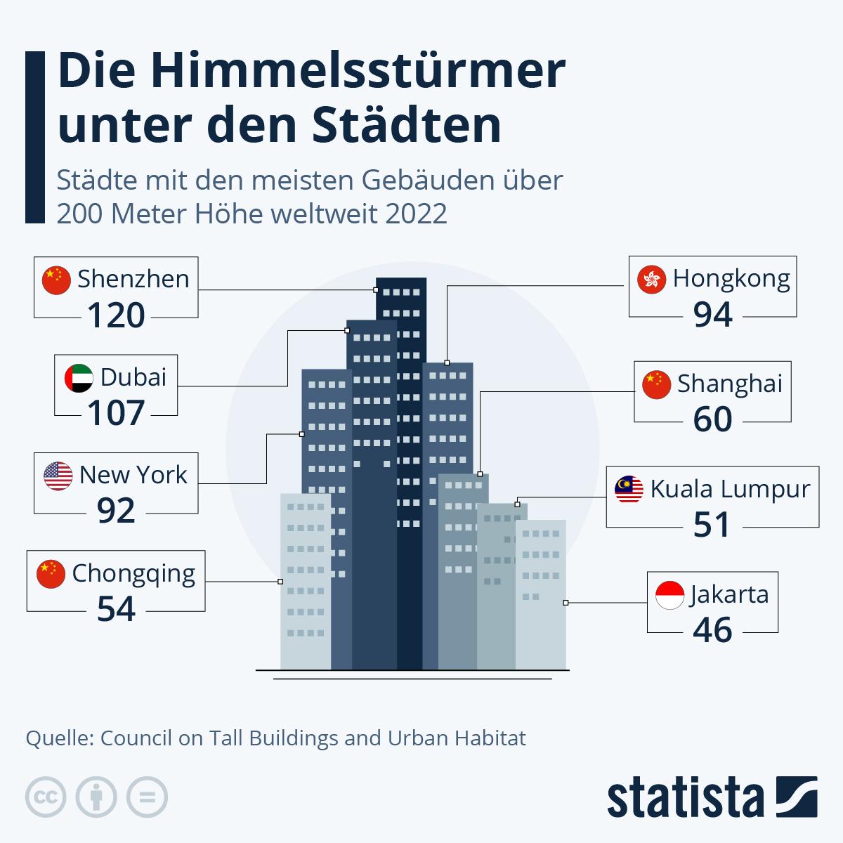 Infografik: Die Himmelsstürmer unter den Städten | Statista