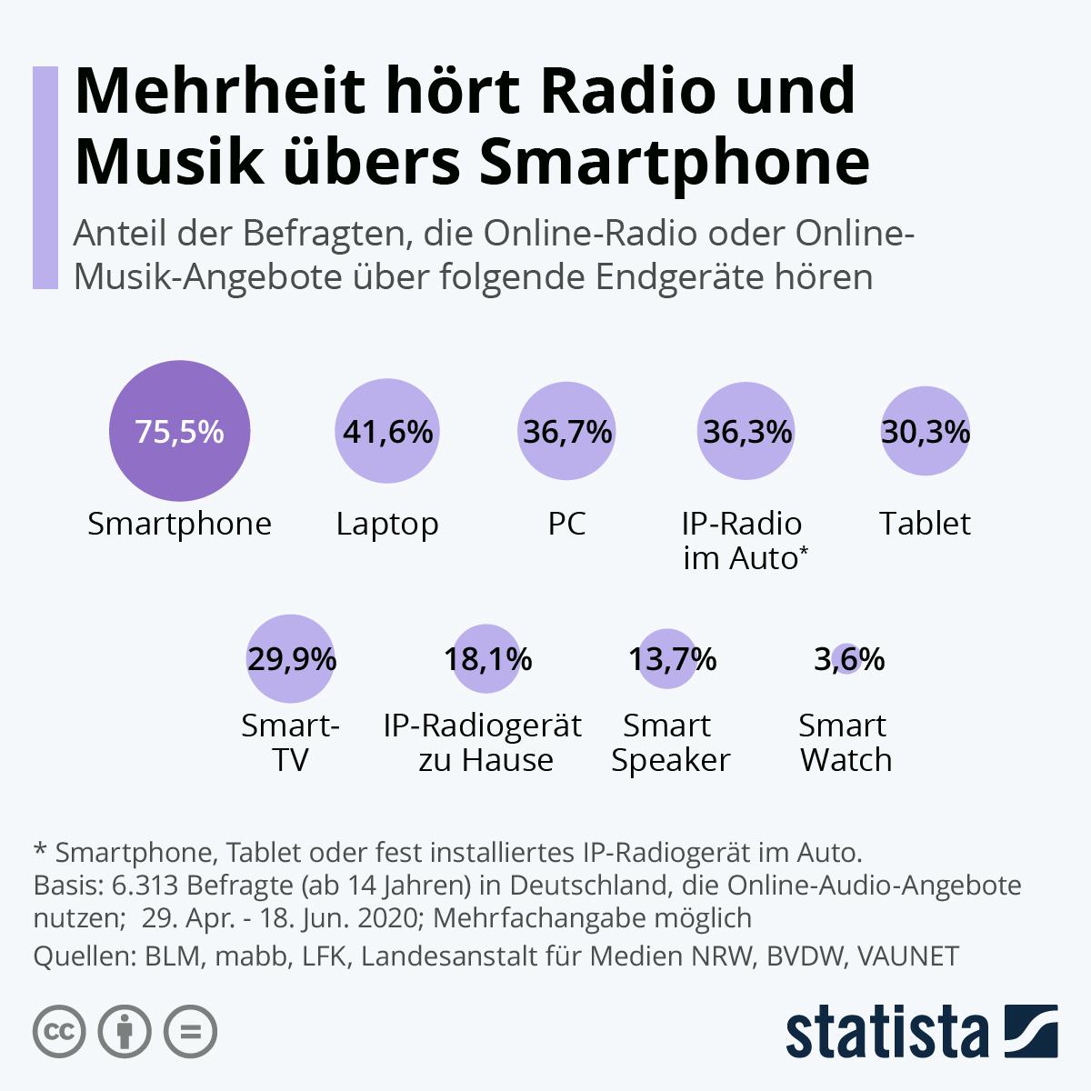 Infografik: Mehrheit hört Radio und Musik übers Smartphone | Statista