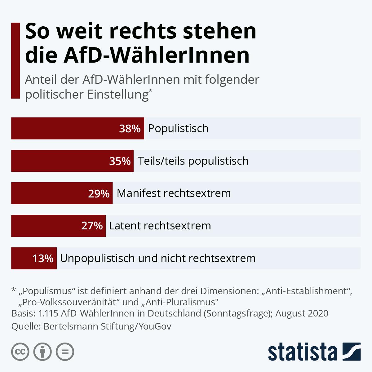 Infografik: So weit rechts stehen die AfD-WählerInnen | Statista