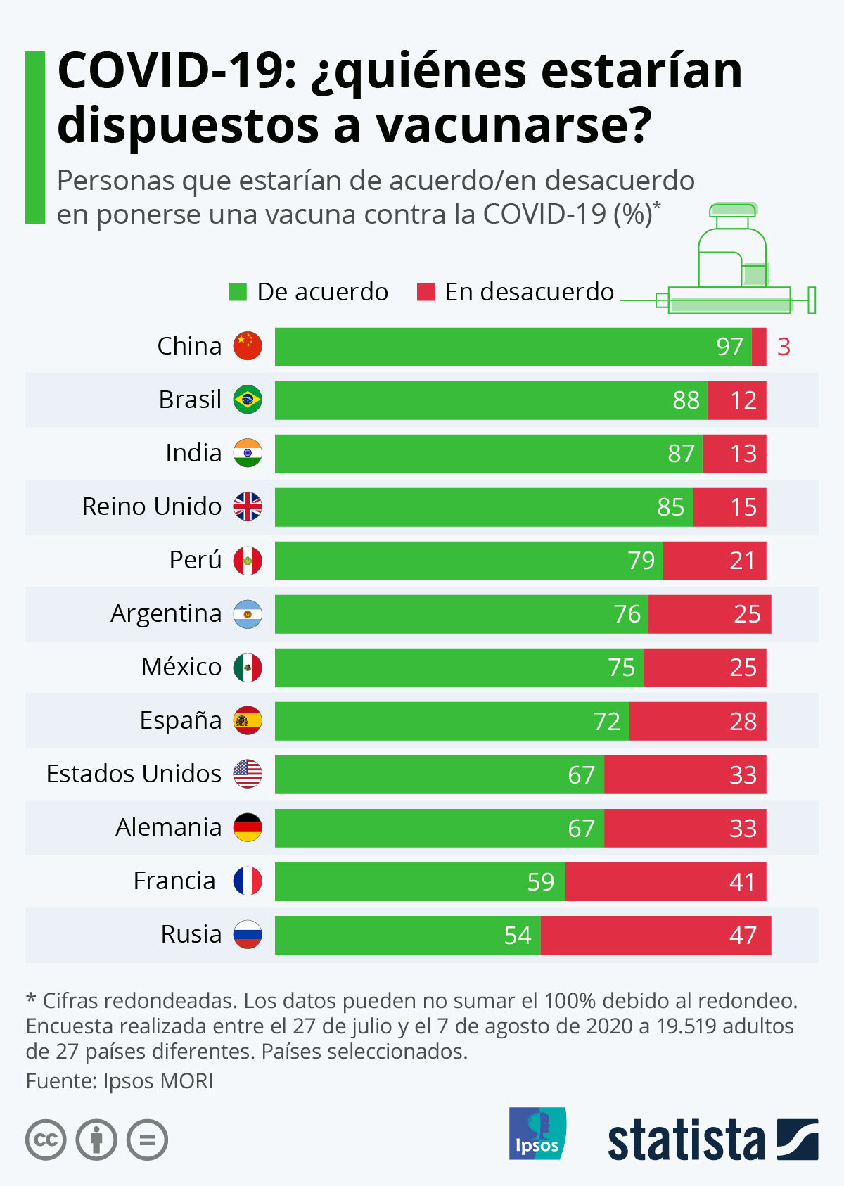 Infografía: COVID-19: ¿quiénes estarían dispuestos a vacunarse? | Statista