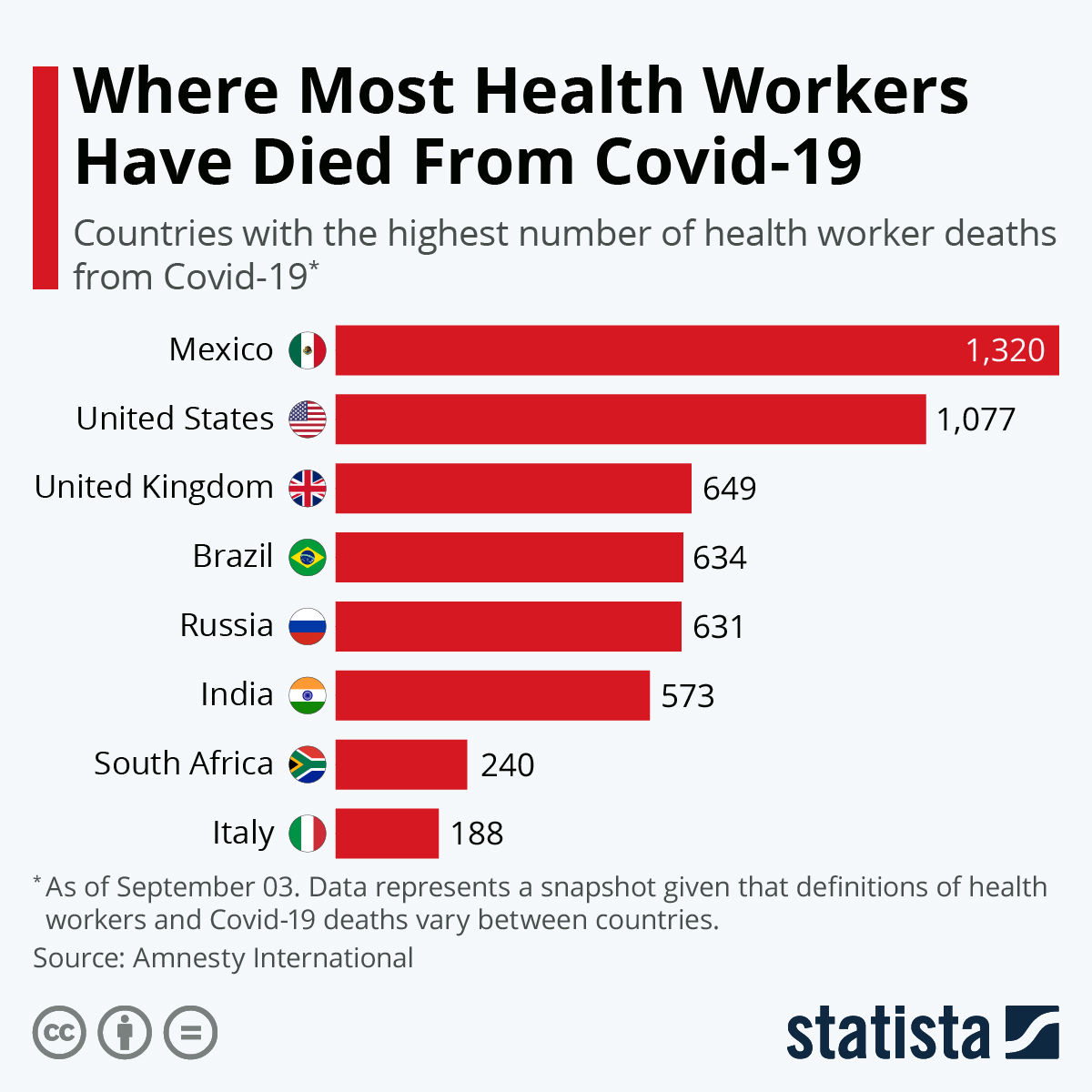 Infographic: Where Most Health Workers Have Died From Covid-19 | Statista