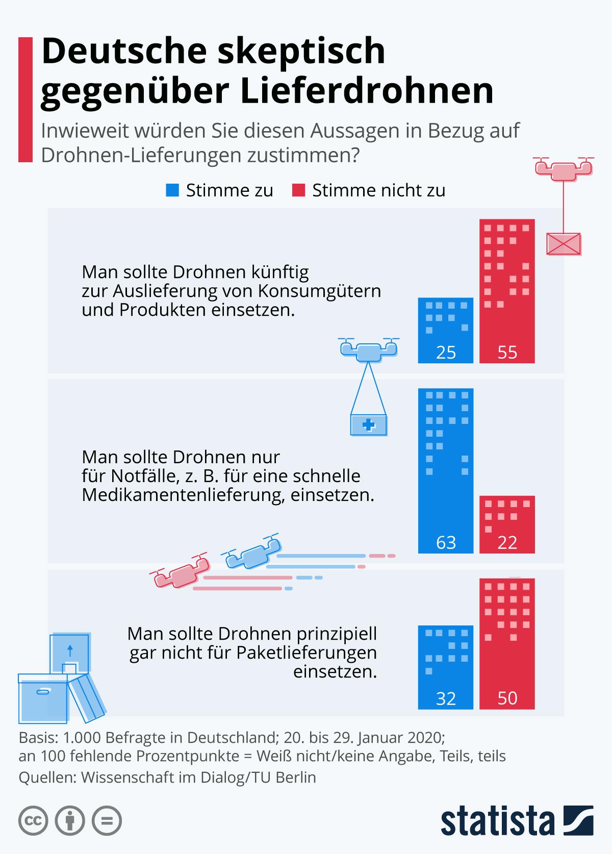 Infografik: Deutsche skeptisch gegenüber Lieferdrohnen | Statista