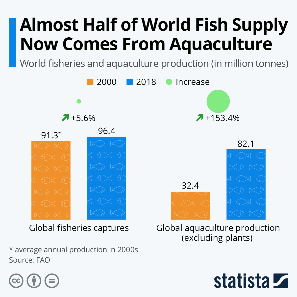 Infographic: Almost Half of World Fish Supply Now Comes From Aquaculture | Statista