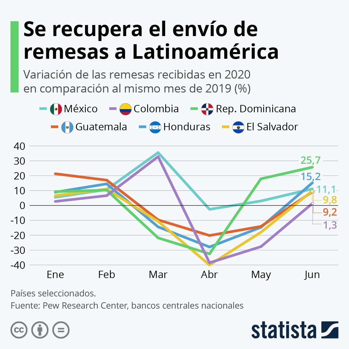 Infografía: Repuntan las transferencias de dinero hacia América Latina | Statista