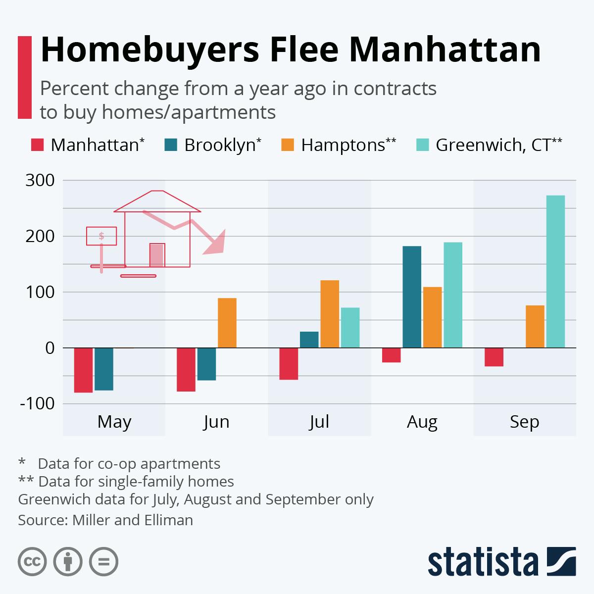 Infographic: Homebuyers Flee Manhattan | Statista