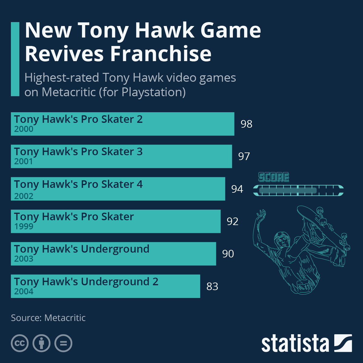 Infographic: New Tony Hawk Game Revives Franchise | Statista